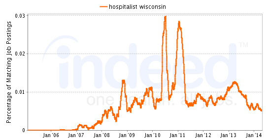 Chart of Hospitalist job growth in Wisconsin